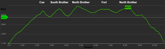 fort mountain elevation graph map profile north brother south brother mount coe gps map