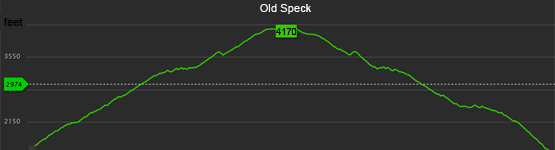 altitude old speck mountain elevation gain graph chart